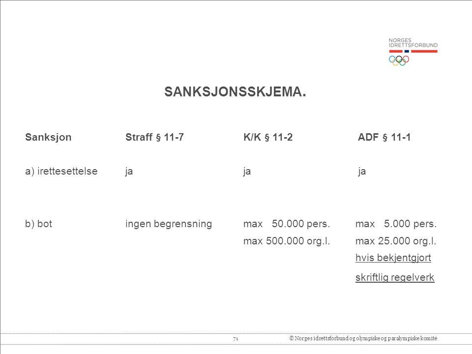SANKSJONSSKJEMA. skriftlig regelverk