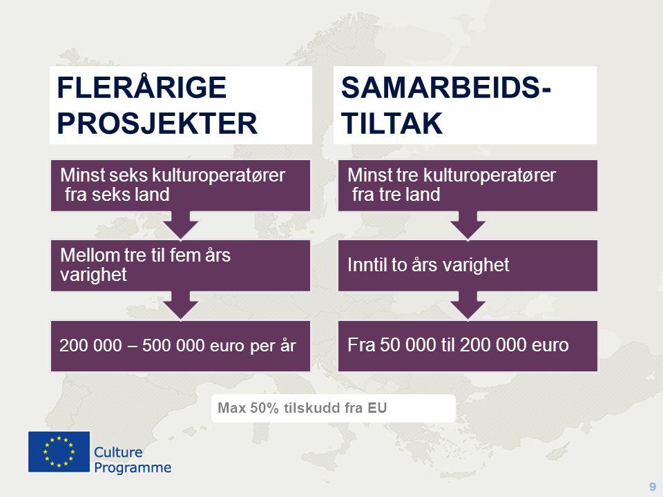 FLERÅRIGE PROSJEKTER SAMARBEIDS- TILTAK