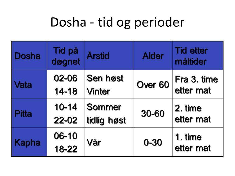 Dosha - tid og perioder Dosha Tid på døgnet Årstid Alder