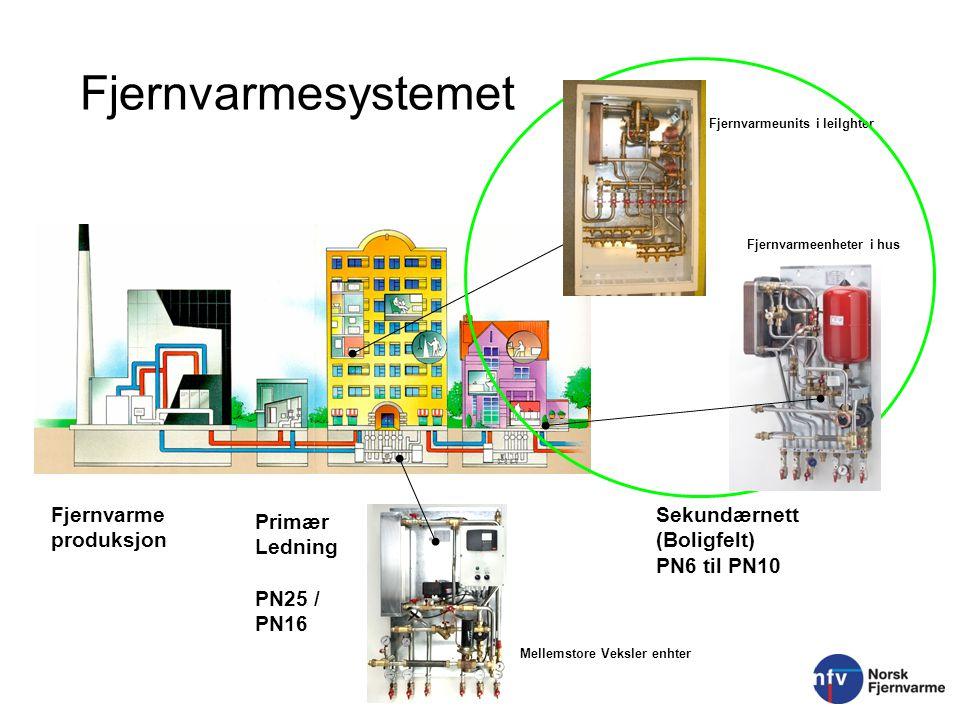 Fjernvarmesystemet Fjernvarme produksjon Sekundærnett (Boligfelt)