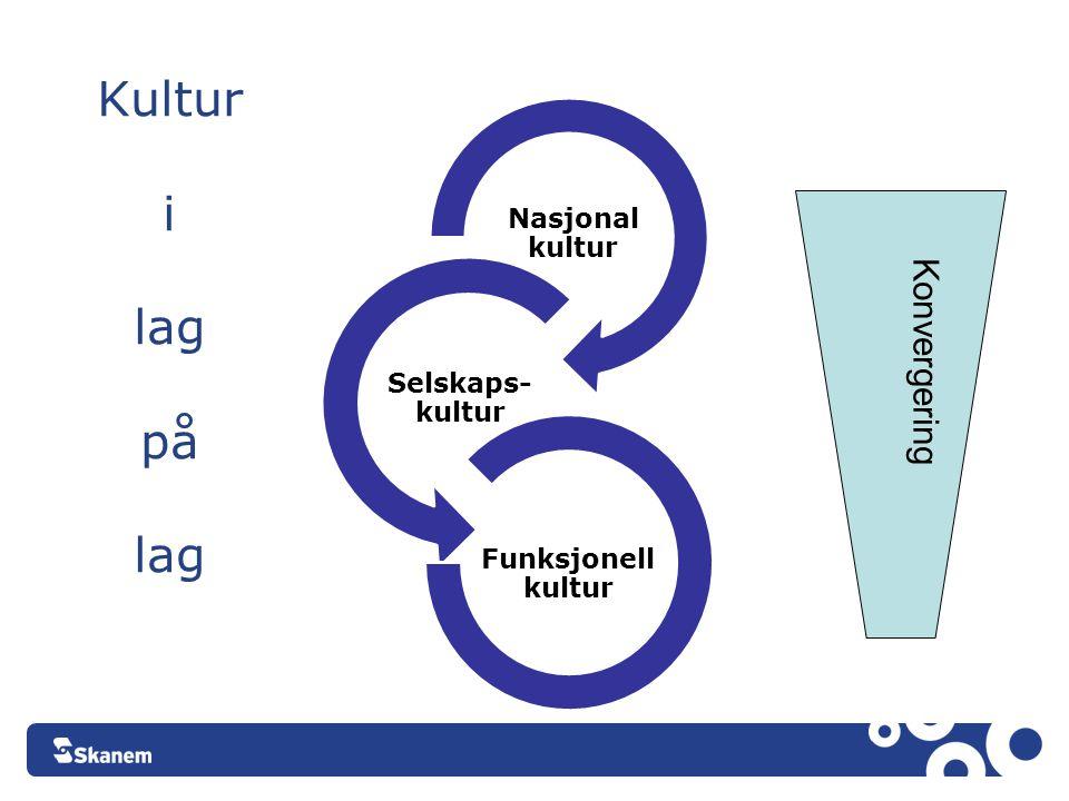Kultur i lag på lag Konvergering Nasjonal kultur Selskaps-kultur