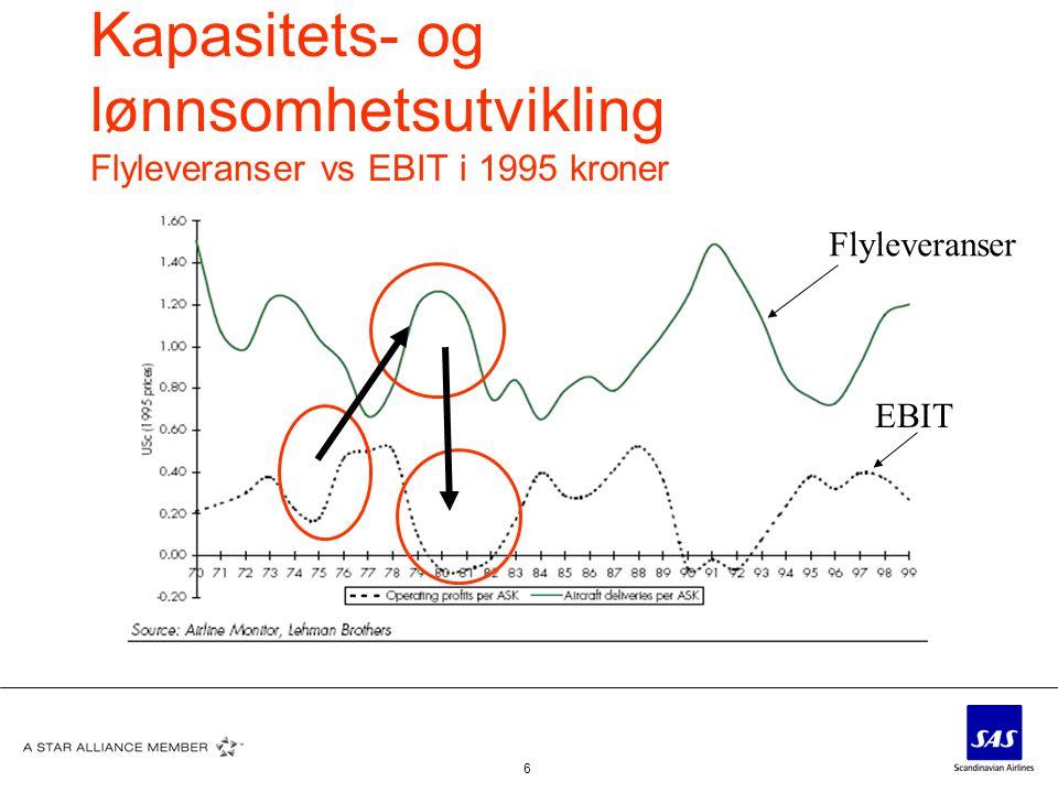 Kapasitets- og lønnsomhetsutvikling Flyleveranser vs EBIT i 1995 kroner