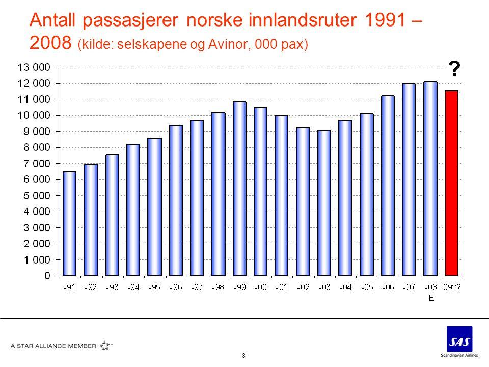 Antall passasjerer norske innlandsruter 1991 –2008 (kilde: selskapene og Avinor, 000 pax)