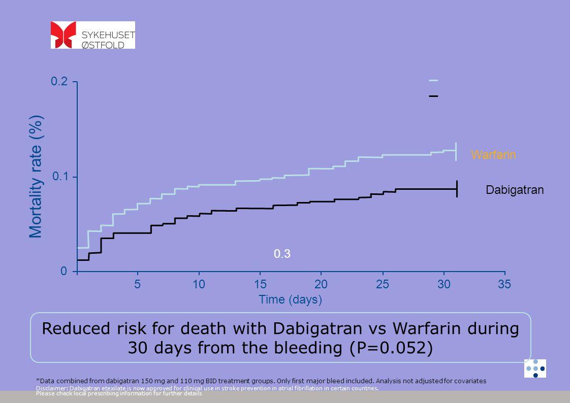 0.2 Warfarin. Mortality rate (%) 0.1. Dabigatran. 0.3. 5. 10. 15. 20. 25. 30. 35. Time (days)