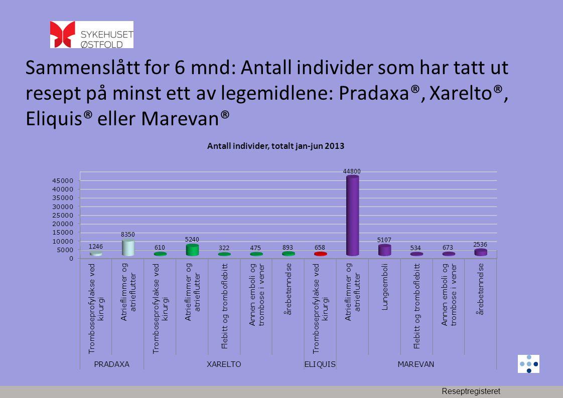 Sammenslått for 6 mnd: Antall individer som har tatt ut resept på minst ett av legemidlene: Pradaxa®, Xarelto®, Eliquis® eller Marevan®