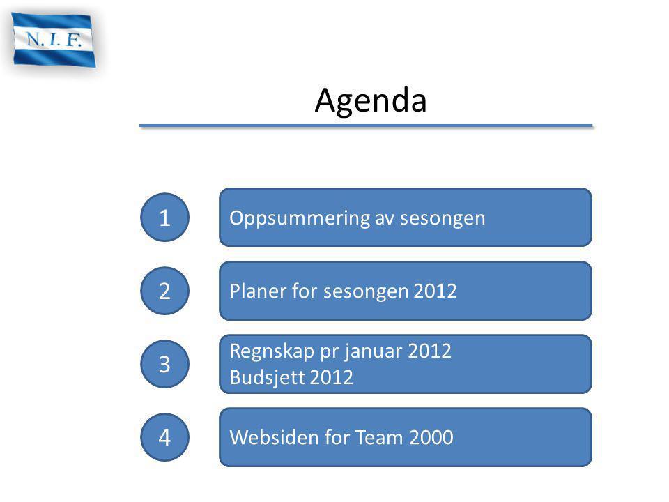 Agenda 1 2 3 4 Oppsummering av sesongen Planer for sesongen 2012