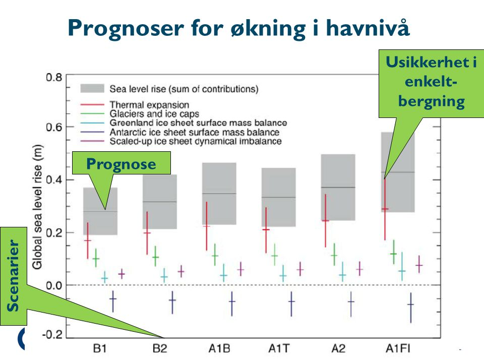 Prognoser for økning i havnivå