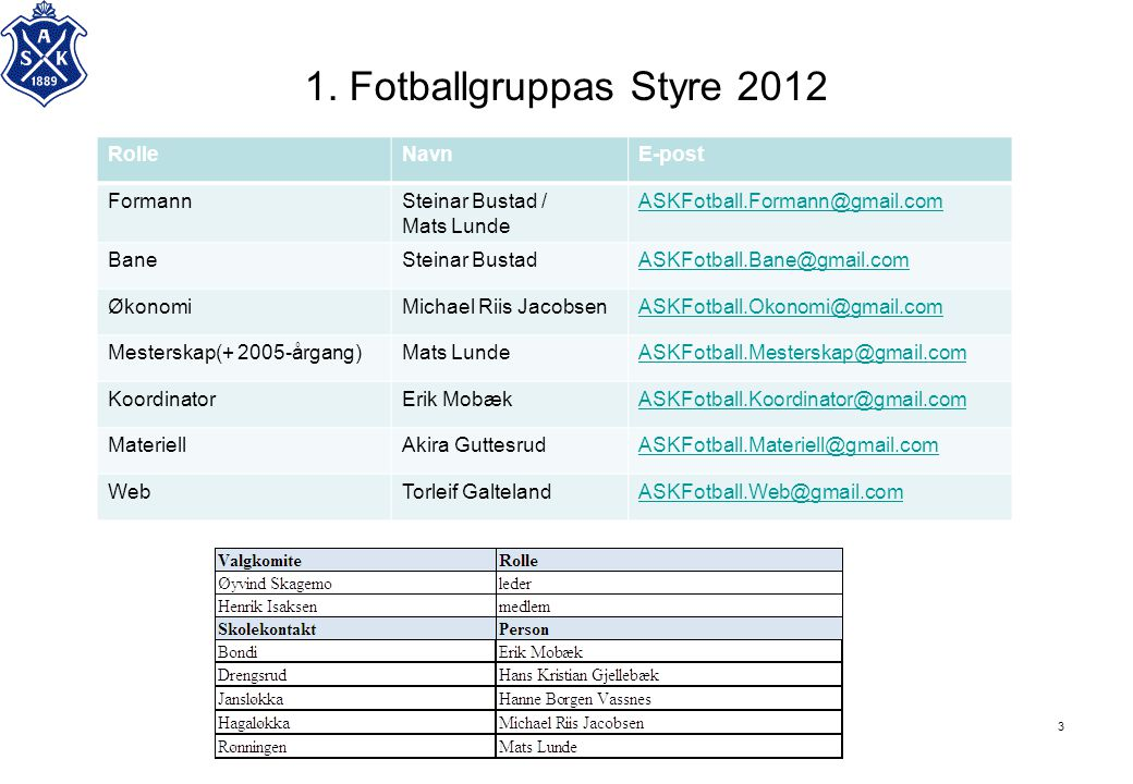 1. Fotballgruppas Styre 2012 Rolle Navn E-post Formann