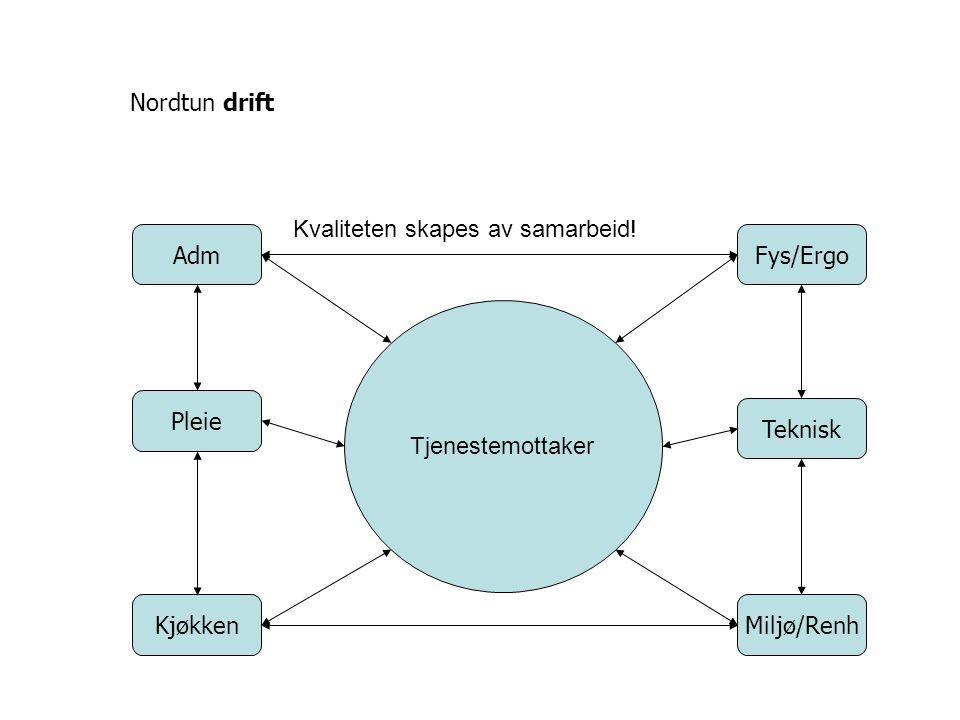 Nordtun drift Kvaliteten skapes av samarbeid! Adm. Fys/Ergo. Tjenestemottaker. Pleie. Teknisk.