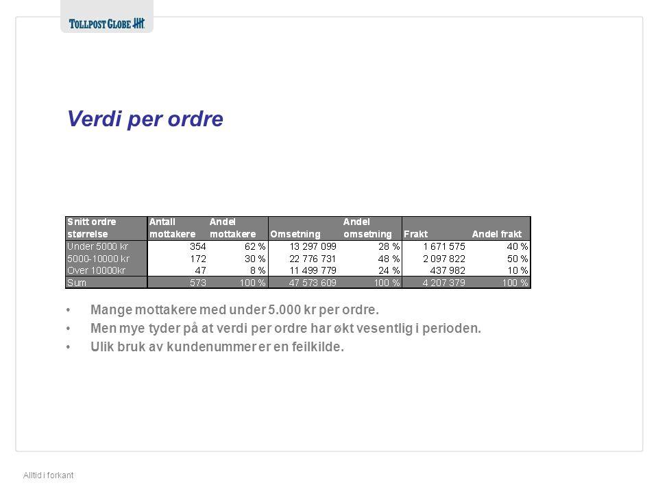 Verdi per ordre Mange mottakere med under 5.000 kr per ordre.