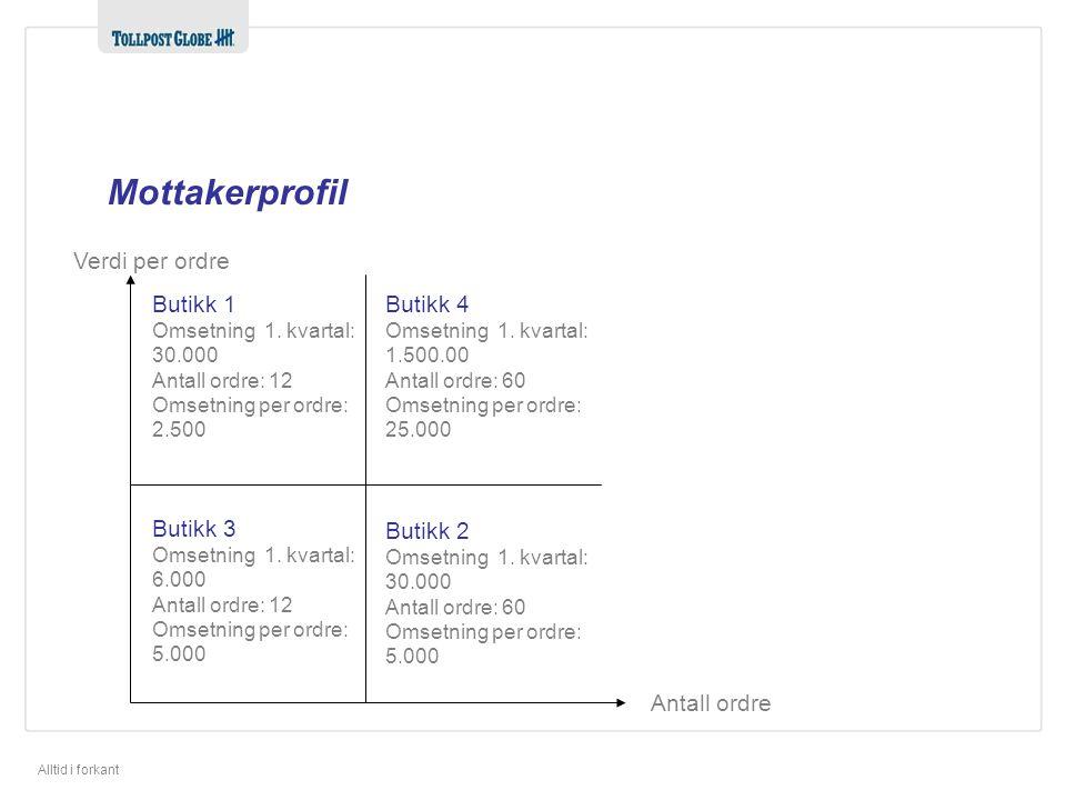 Mottakerprofil Verdi per ordre Butikk 1 Butikk 4 Butikk 3 Butikk 2