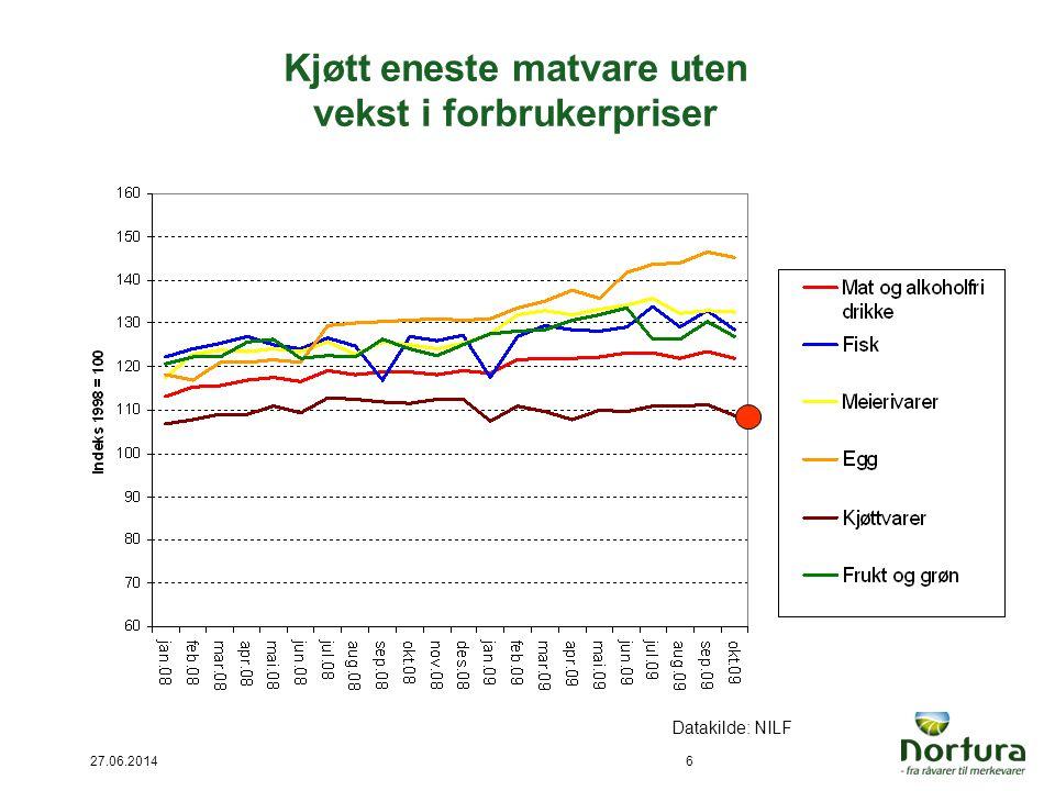 Kjøtt eneste matvare uten vekst i forbrukerpriser