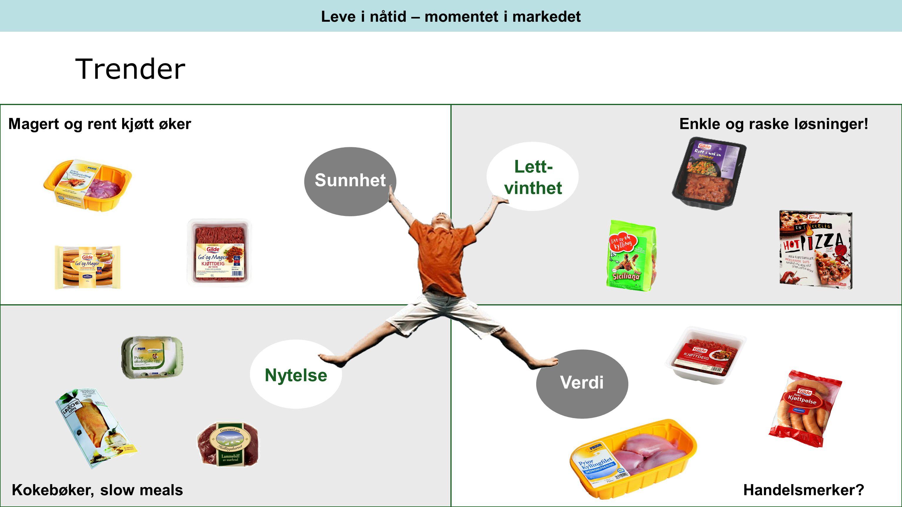 Leve i nåtid – momentet i markedet