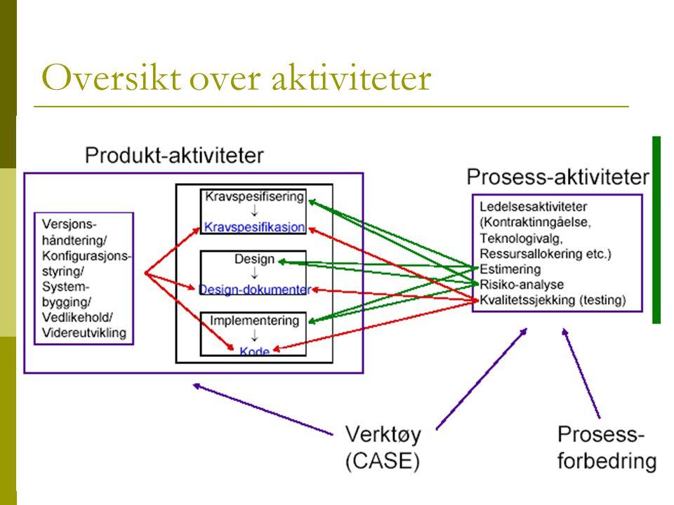 Oversikt over aktiviteter