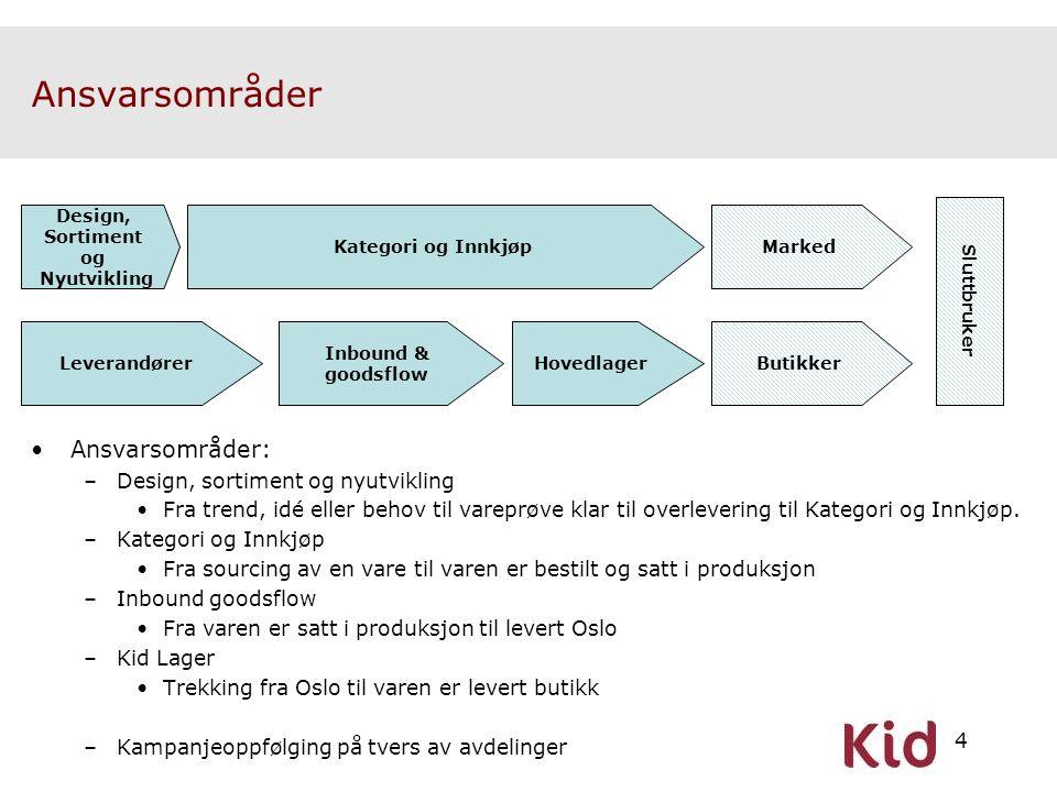 Ansvarsområder Ansvarsområder: Design, sortiment og nyutvikling