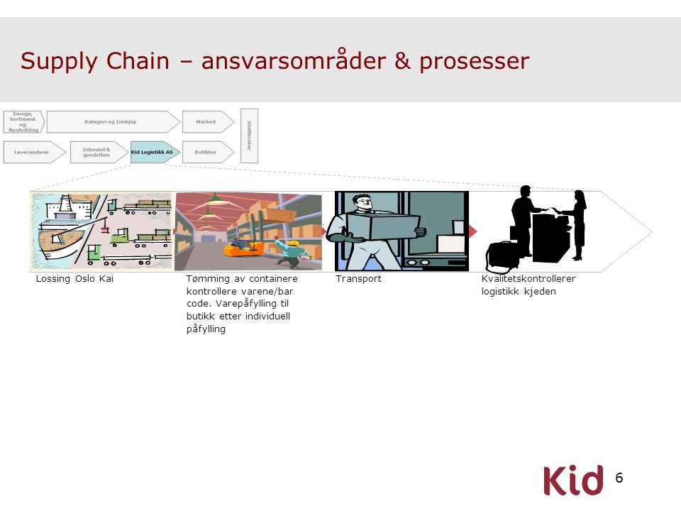 Supply Chain – ansvarsområder & prosesser