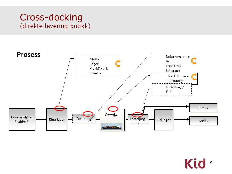 Cross-docking (direkte levering butikk)