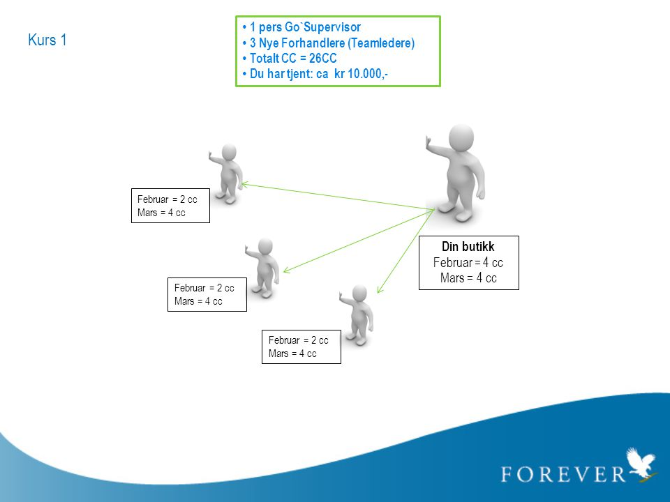 Kurs 1 1 pers Go`Supervisor 3 Nye Forhandlere (Teamledere)