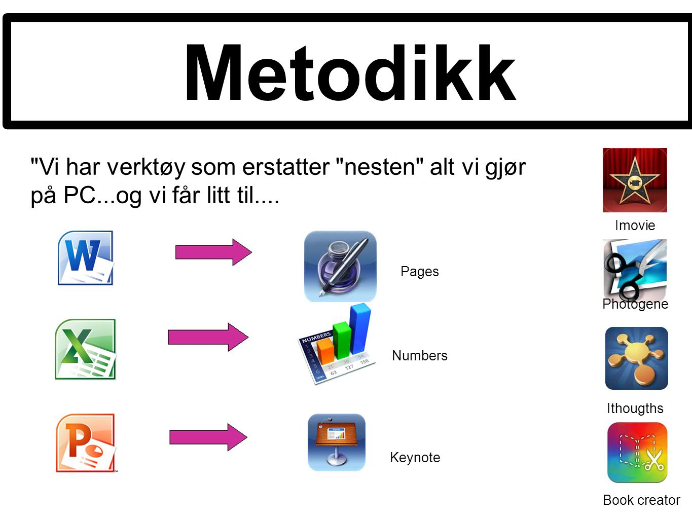 Metodikk Imovie Pages Photogene Numbers Ithougths Keynote Book creator