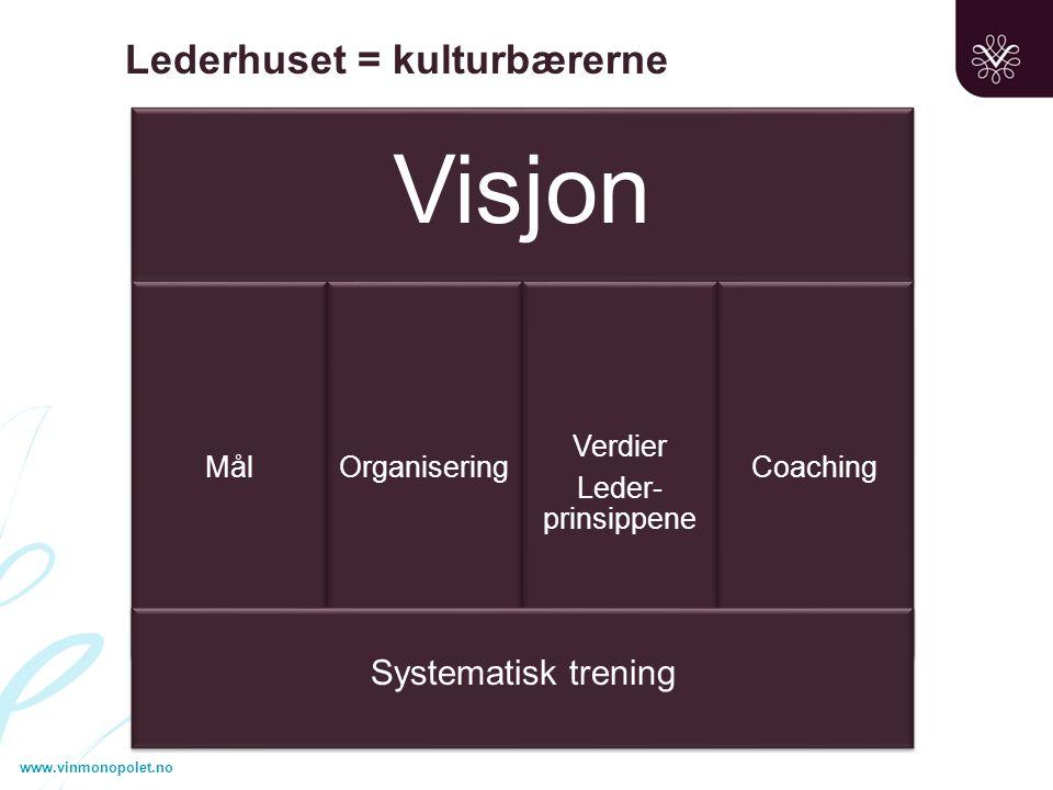 Verdier Leder-prinsippene