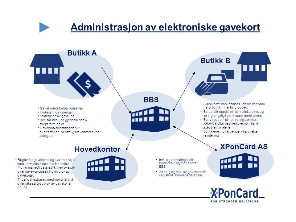 Administrasjon av elektroniske gavekort