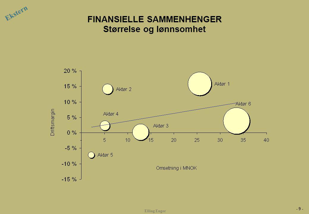 FINASIELLE SAMMENHENGER Vekst og lønnsomhet