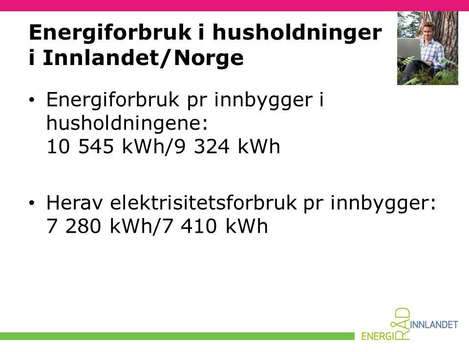 Energiforbruk i husholdninger i Innlandet/Norge