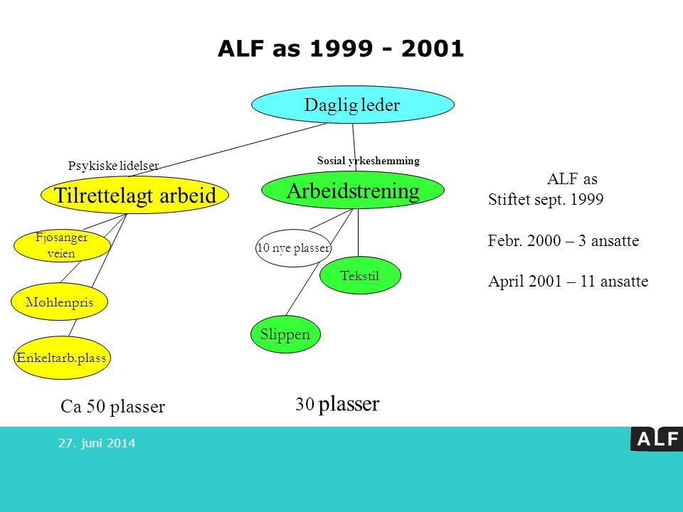 ALF as 1999 - 2001 Arbeidstrening Tilrettelagt arbeid Daglig leder