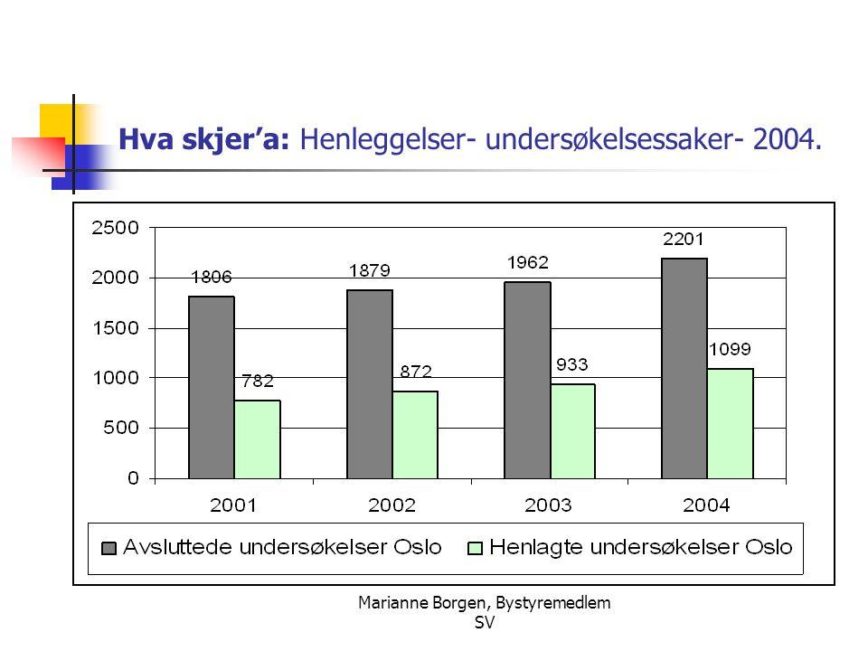 Hva skjer'a: Henleggelser- undersøkelsessaker- 2004.