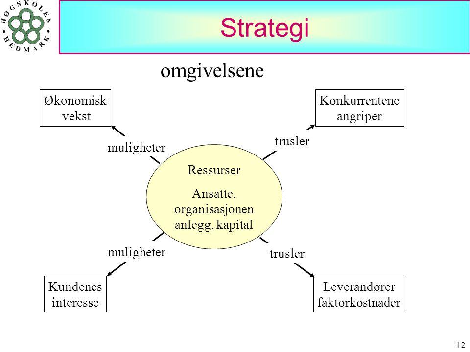 Strategi omgivelsene Økonomisk vekst Konkurrentene angriper muligheter