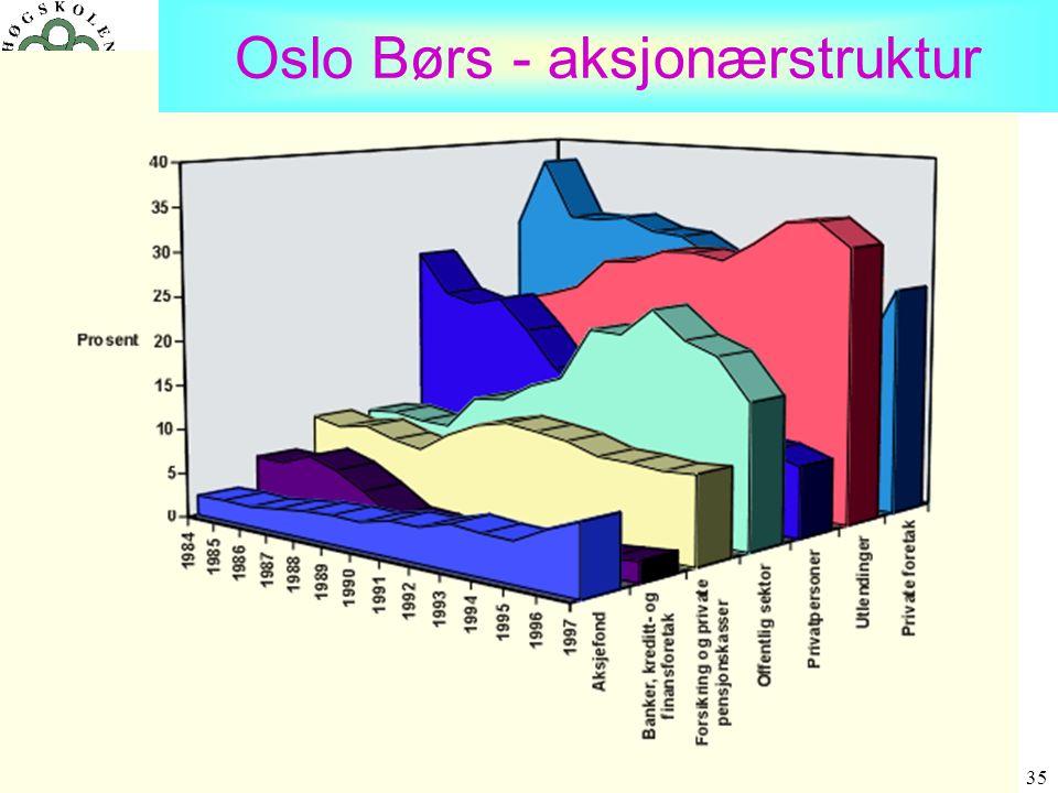 Oslo Børs - aksjonærstruktur
