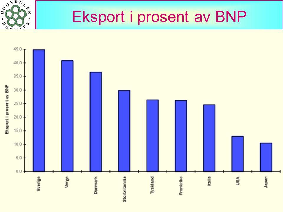 Eksport i prosent av BNP