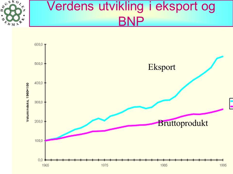 Verdens utvikling i eksport og BNP