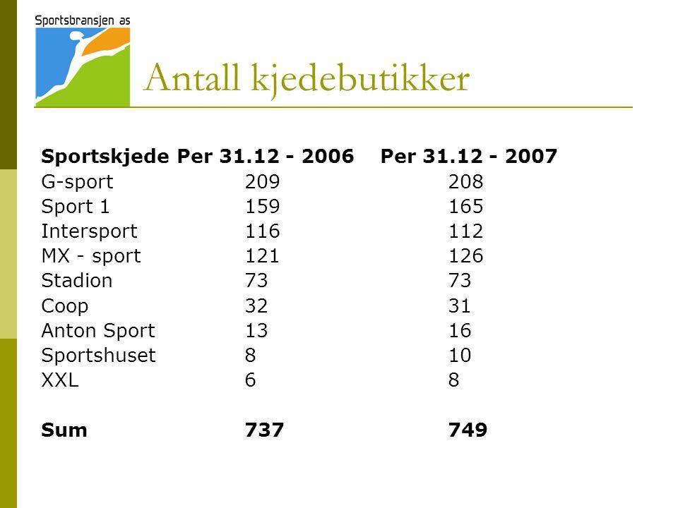 Antall kjedebutikker Sportskjede Per 31.12 - 2006 Per 31.12 - 2007