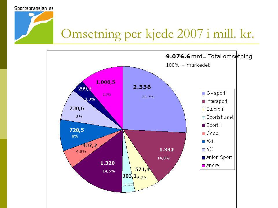 Omsetning per kjede 2007 i mill. kr.