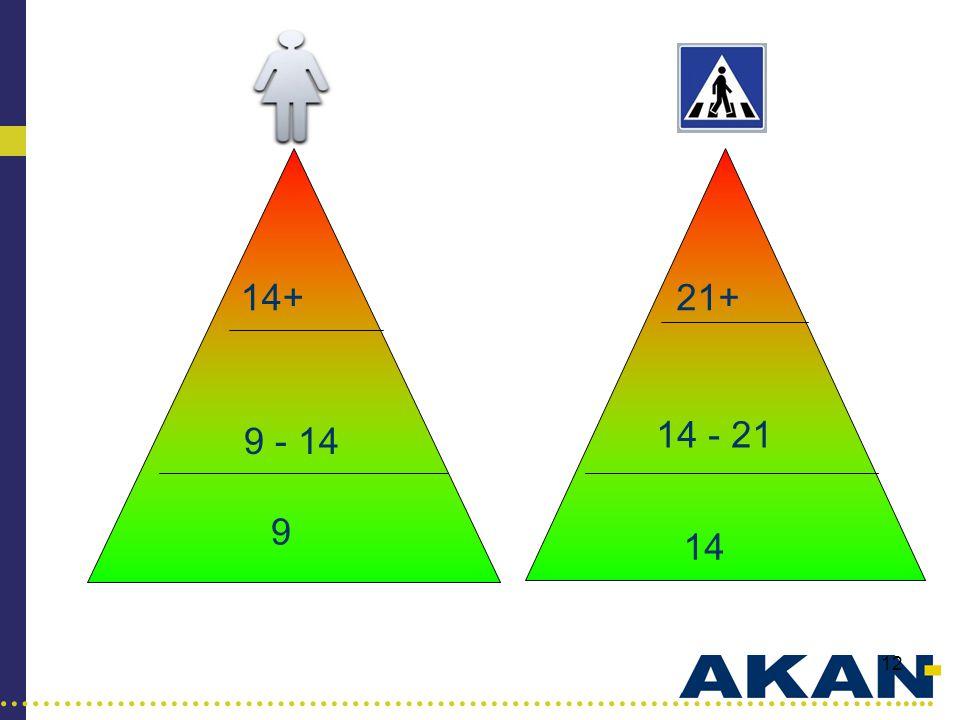 14+ 21+ 14 - 21 9 - 14 Vi lærer å telle alkoholenheter 9 14