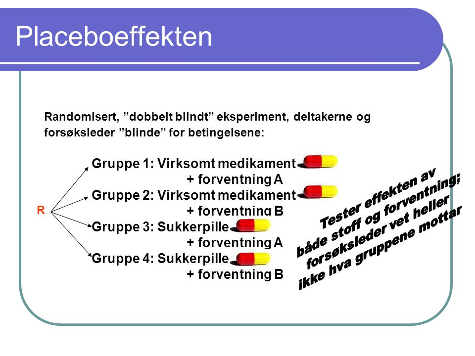 Placeboeffekten Gruppe 1: Virksomt medikament + forventning A