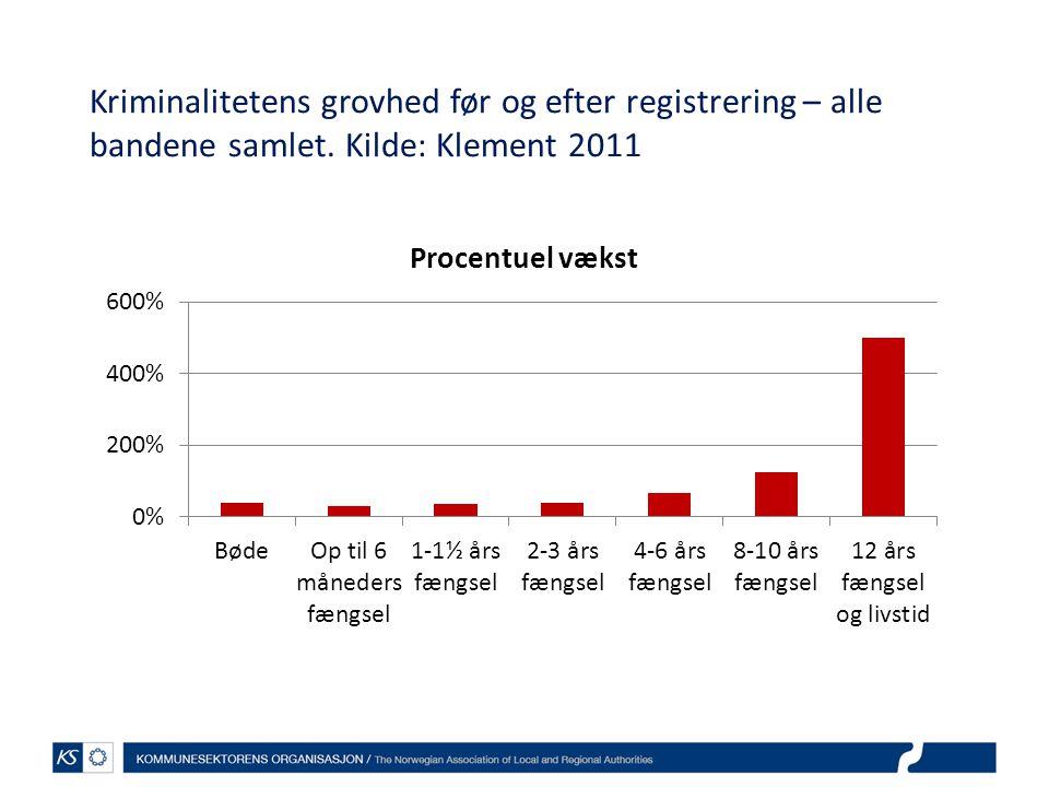 Kriminalitetens grovhed før og efter registrering – alle bandene samlet. Kilde: Klement 2011