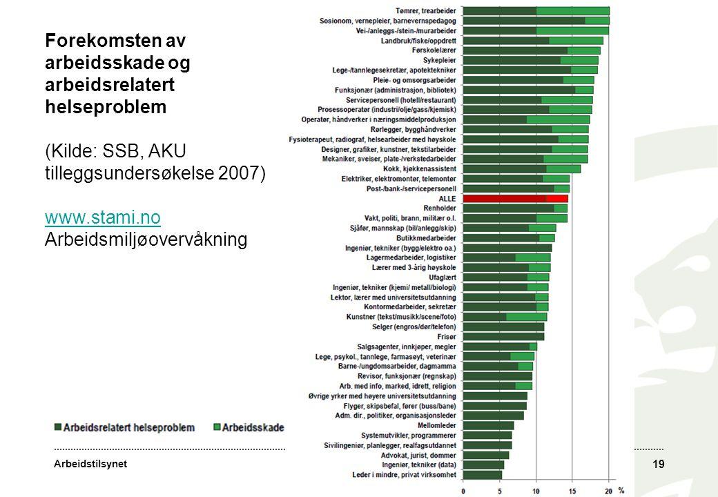 Forekomsten av arbeidsskade og arbeidsrelatert helseproblem
