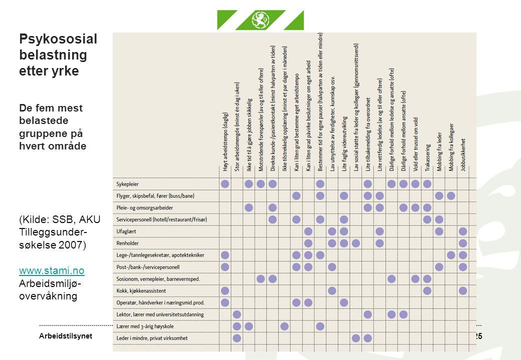 Psykososial belastning etter yrke De fem mest belastede gruppene på hvert område