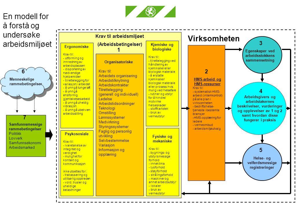 En modell for å forstå og undersøke arbeidsmiljøet