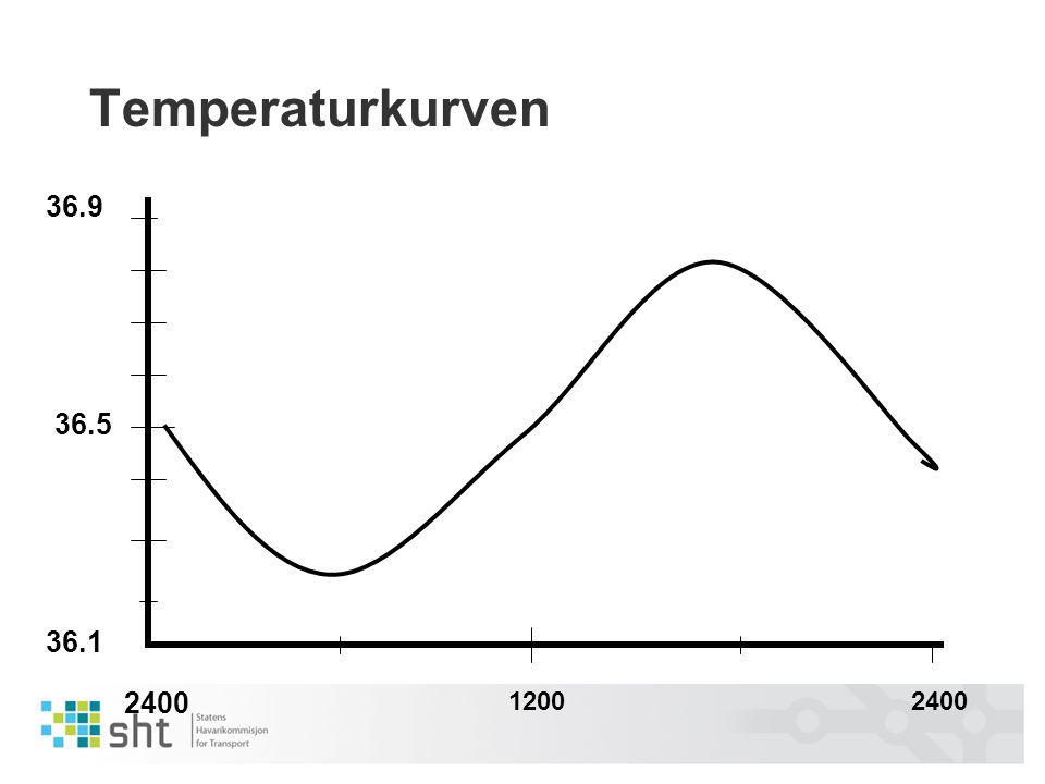 Temperaturkurven 36.9 36.5 36.1 2400 1200 2400