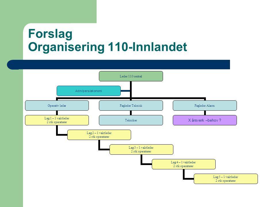 Forslag Organisering 110-Innlandet