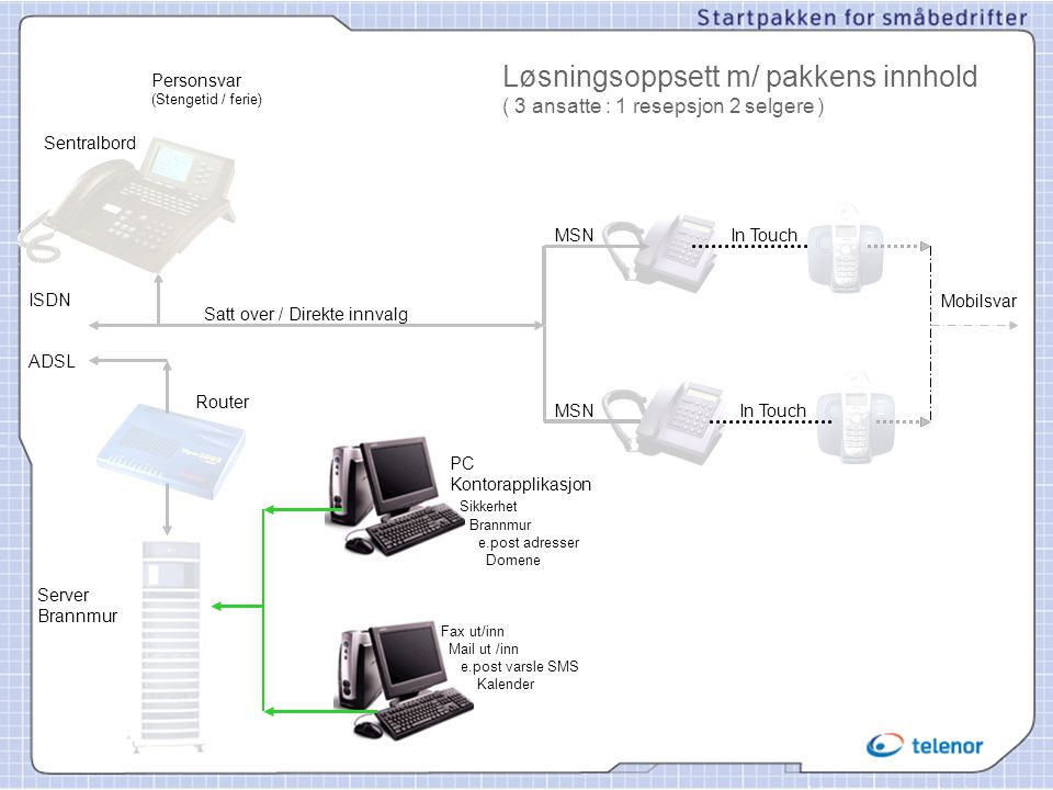 Løsningsoppsett m/ pakkens innhold ( 3 ansatte : 1 resepsjon 2 selgere )