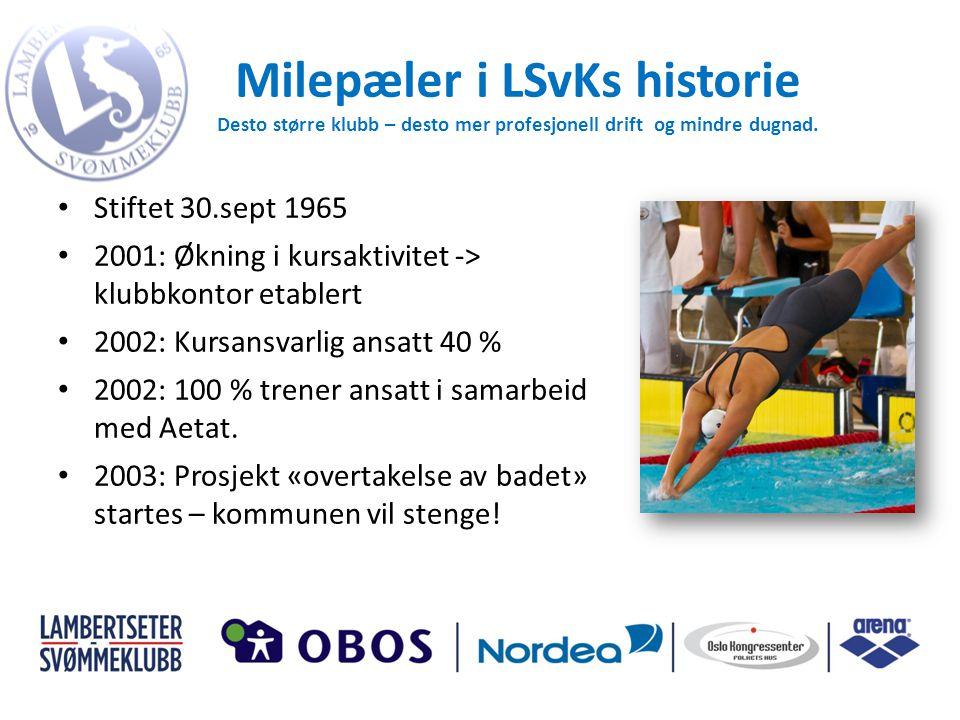 Milepæler i LSvKs historie