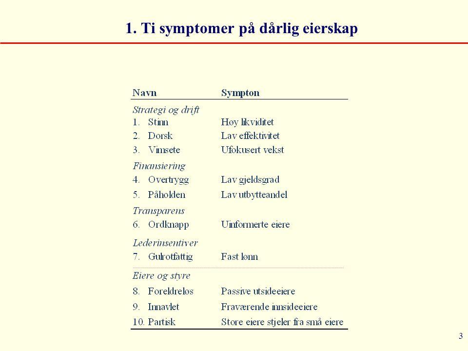 1. Ti symptomer på dårlig eierskap