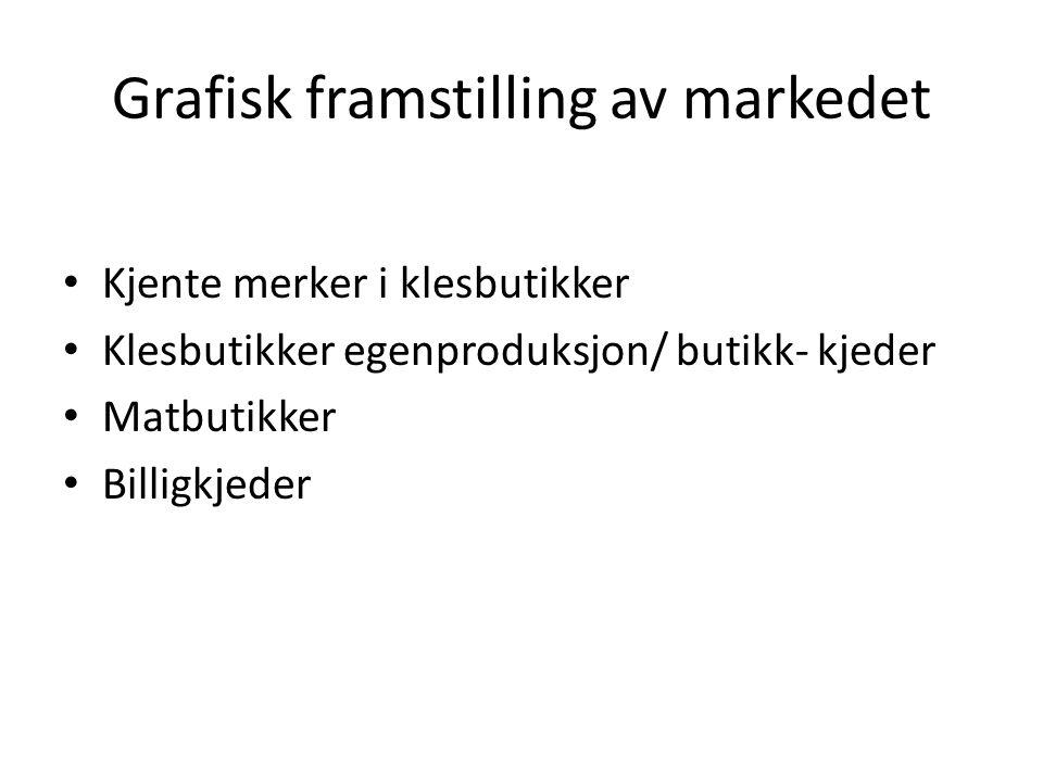Grafisk framstilling av markedet