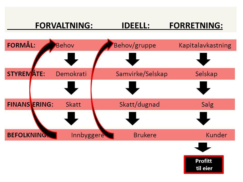 FORVALTNING: IDEELL: FORRETNING: