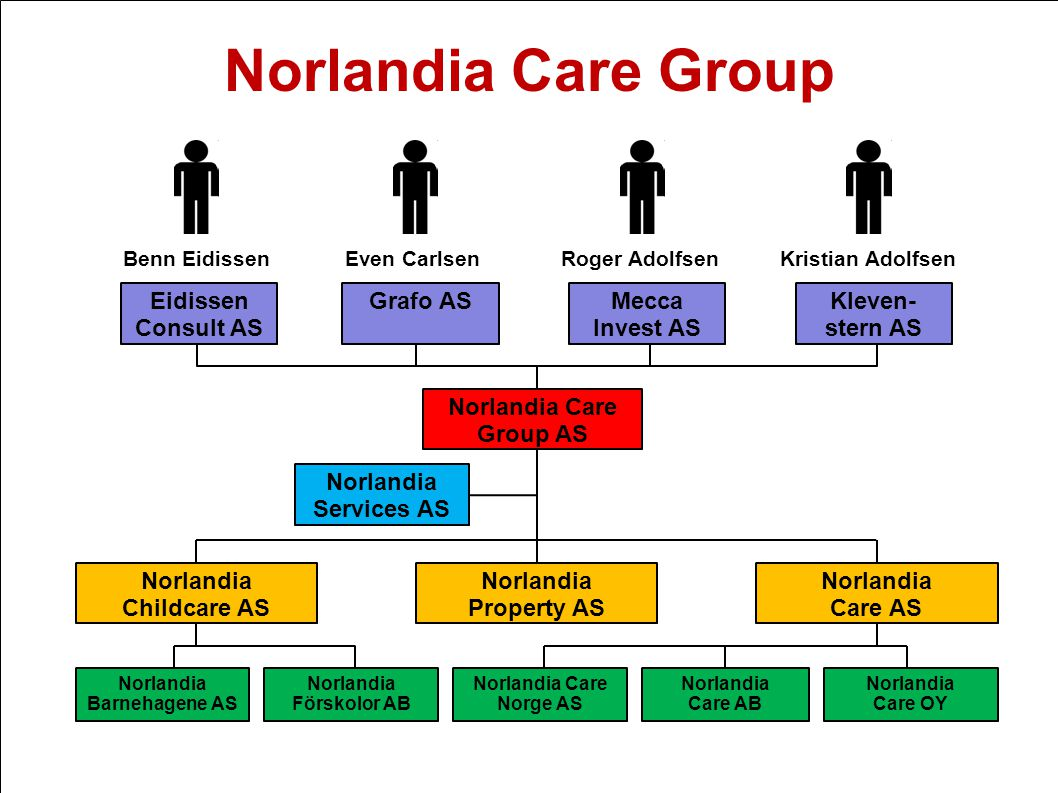 Norlandia Care Group Eidissen Consult AS Grafo AS Mecca Invest AS