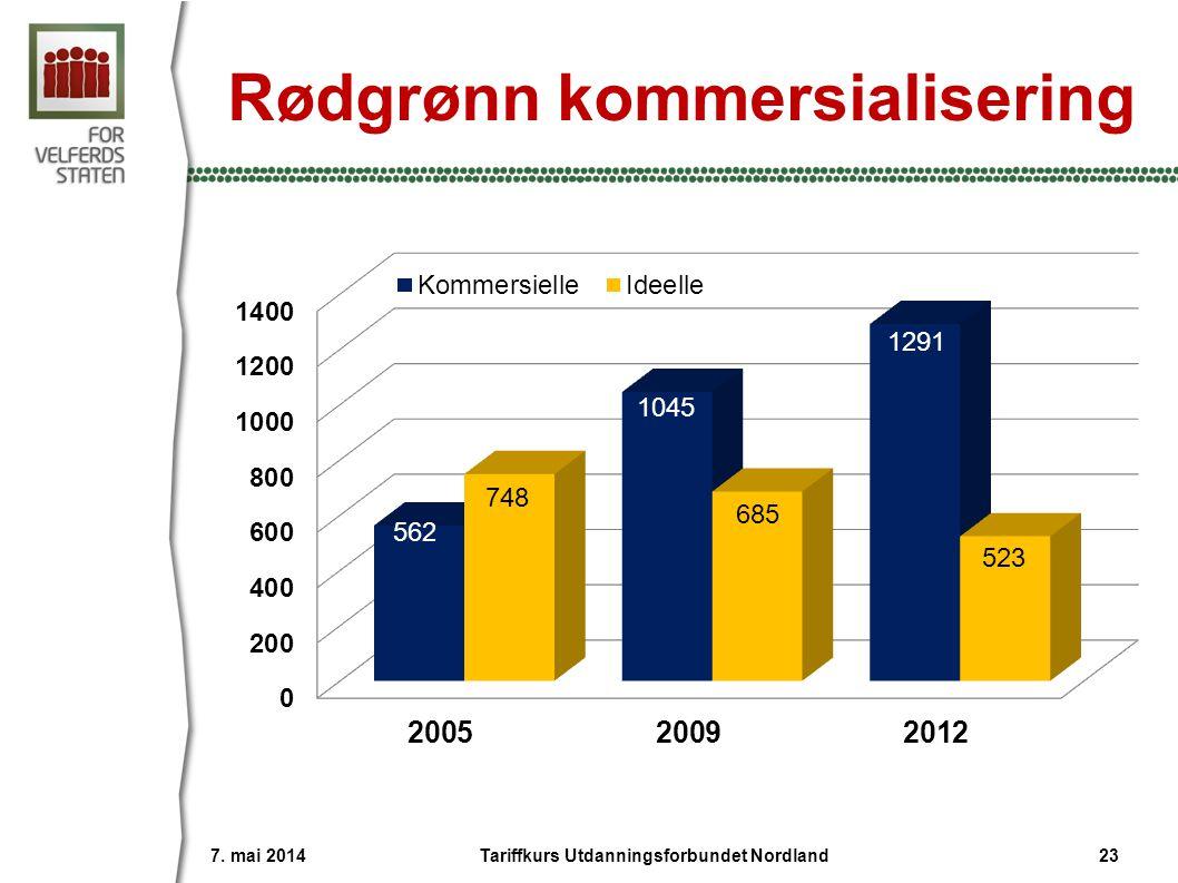 Rødgrønn kommersialisering